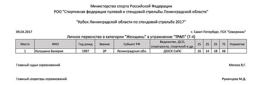 Кубок Ленинградской области по стендовой стрельбе 2017 - протокол - трап - женщины