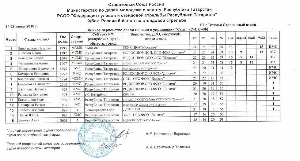 Кубок России -6й этап - Женщины - Скит - ДЮСК СиПС