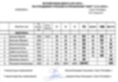 Летний Кубок ДЮСК СиПС 2016 - Мужчины - протокол