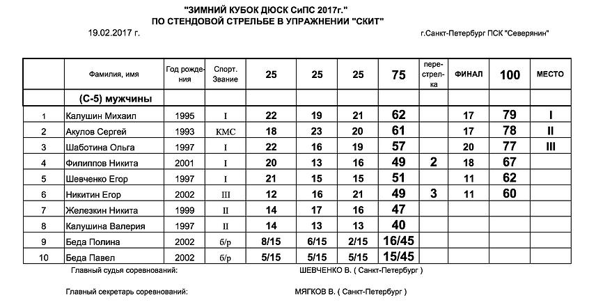 Зимний ДЮСК СиПС 2017 по стендовой стрельбе упражнение Скит протокол