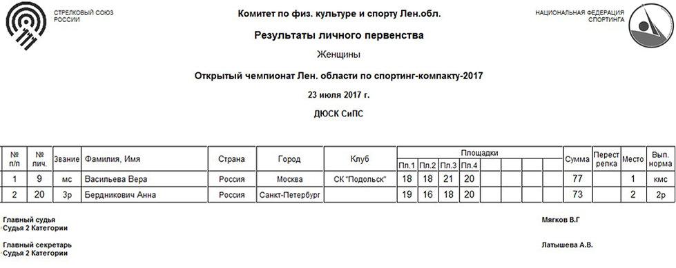 Открытый чемпионат Ленинградской области по впортинг-компакту 2017