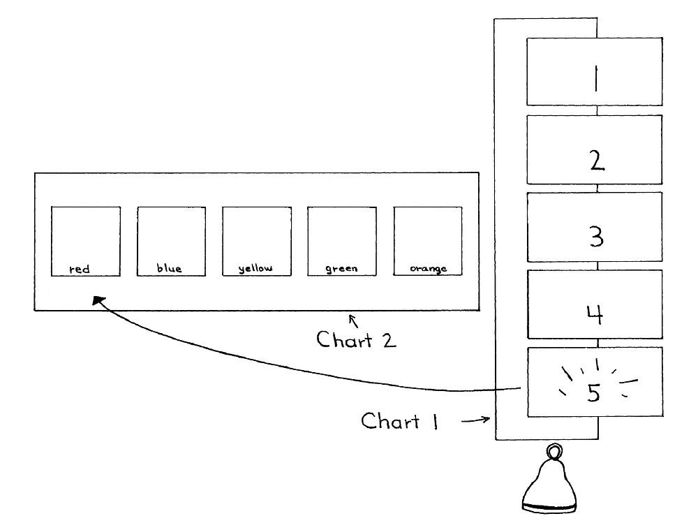 Basketball Chart 1, 14 Ways to Make Math Fun, Paolini Method