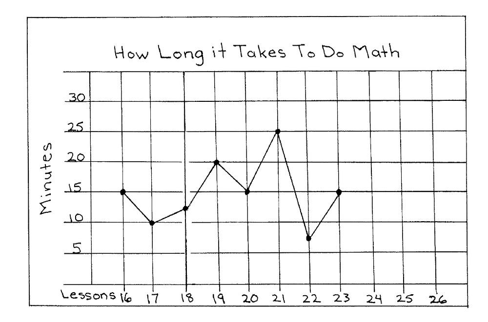 make a line graph, 14 ways to make math fun
