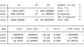 Getting Started in Stata - Linear Regression