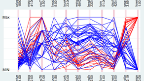 A Parallel Coordinate Plot in Stata