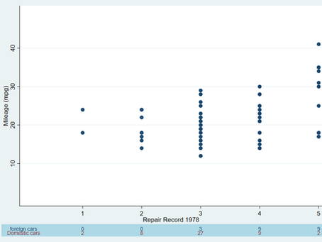 Add a Table to the Bottom of your Graph