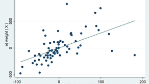 The avplot(s) Command - Linear Regression Post-Estimation Plots