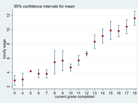 Add Confidence Intervals by Category