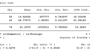 Getting Started in Stata - Testing for Unequal Variances