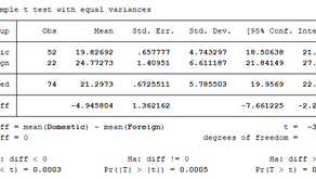 Getting Started in Stata - Student t-test