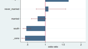 Create an Odds Ratio Graph in Stata
