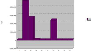 Stratifying Data in Arbutus Analyzer