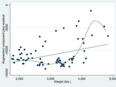 The cprplot and acprplot Commands - Linear Regression Post-Estimation Plots