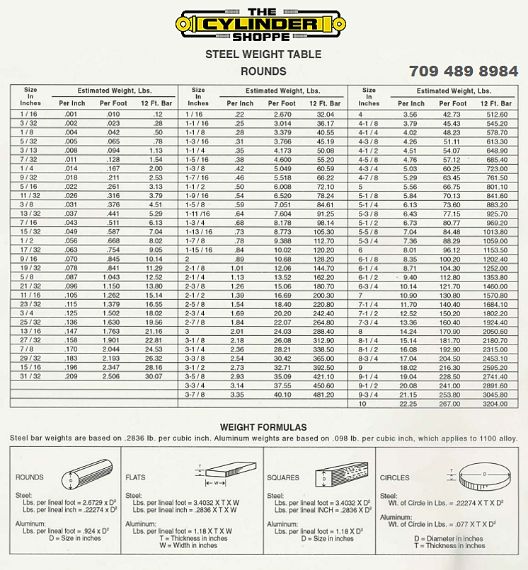Steel Weight Chart Keninamas