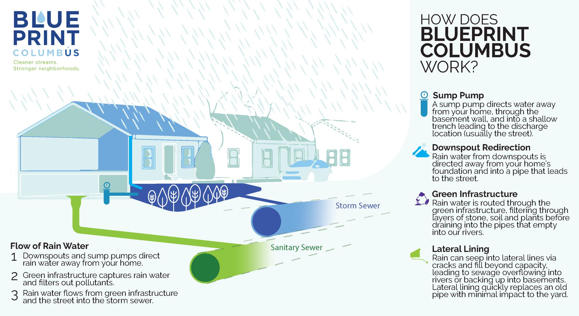 Blueprint Collateral Piece
