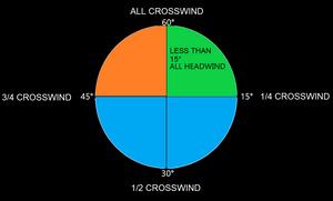 The crosswind clock is a useful method for estimating crosswind component.