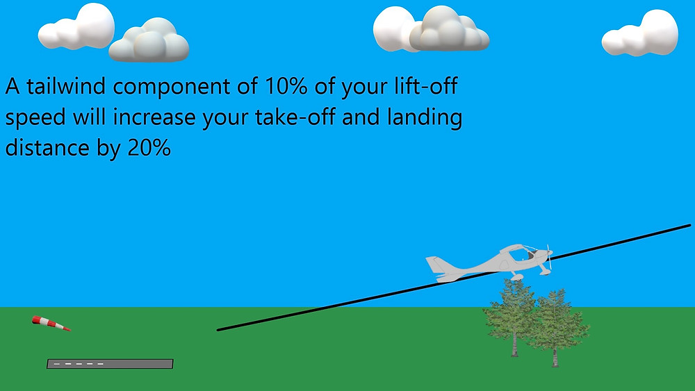 A tailwind component will increase your take-off and landing distance.