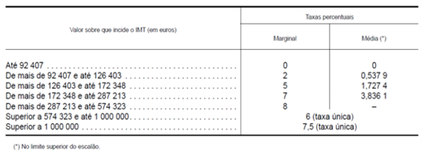Taxas IMT alinea a).png