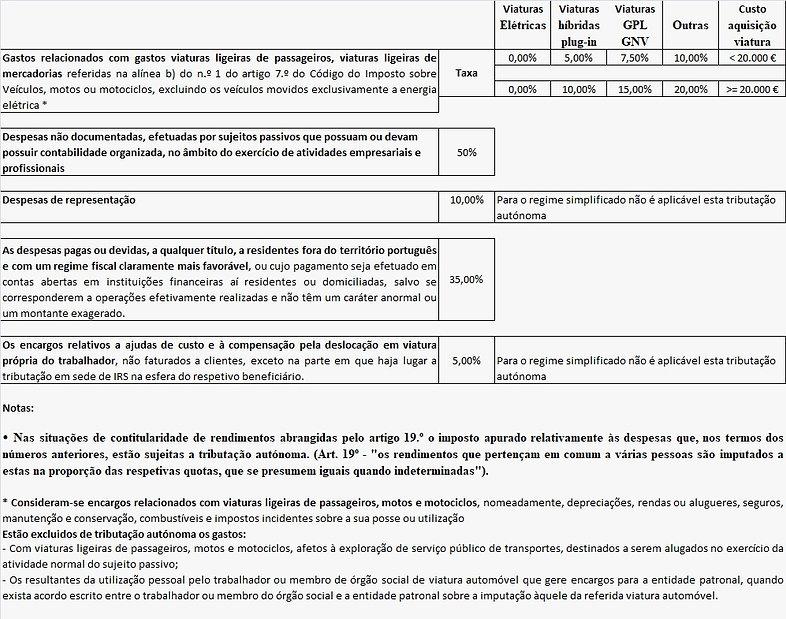 Tributação autónoma - IRS.jpg