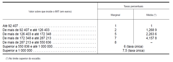 Taxas IMT alinea b).png