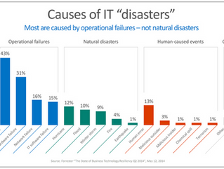 BACKUP PLAN FOR SMALL BUSINESS – WHY DISASTER RECOVERY PLANS ARE NECESSARY
