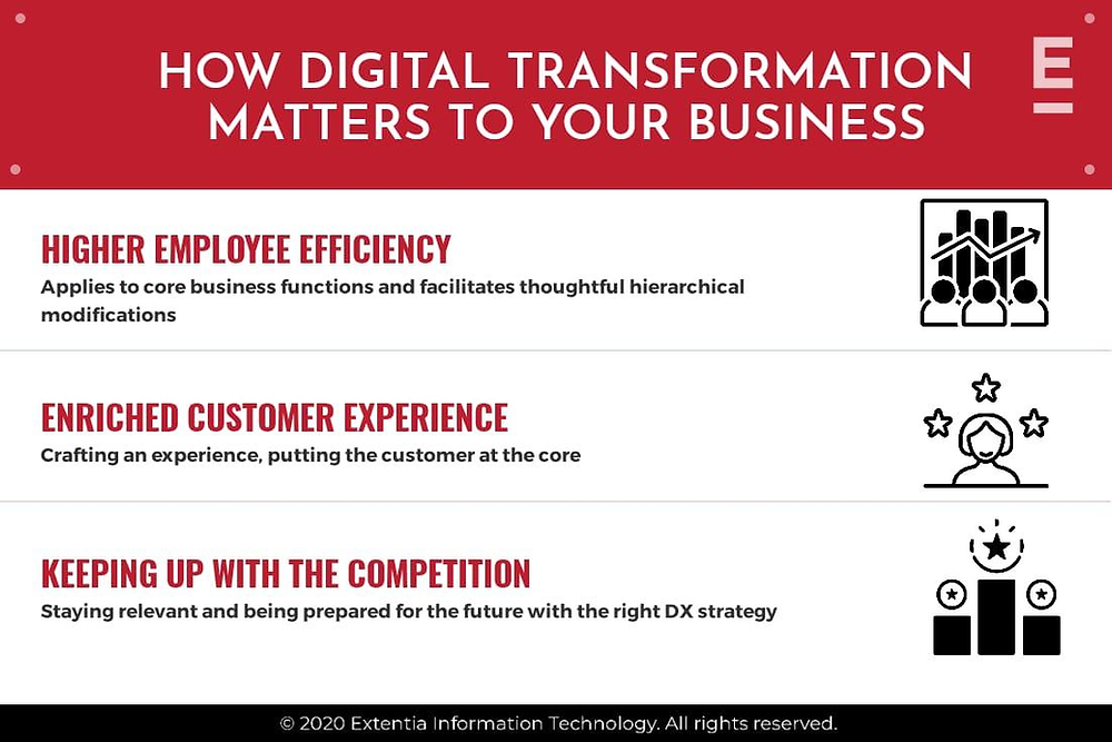How Digital Transformation Matters to Your Business