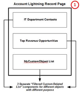 Salesforce Lightning Custom Related List Component