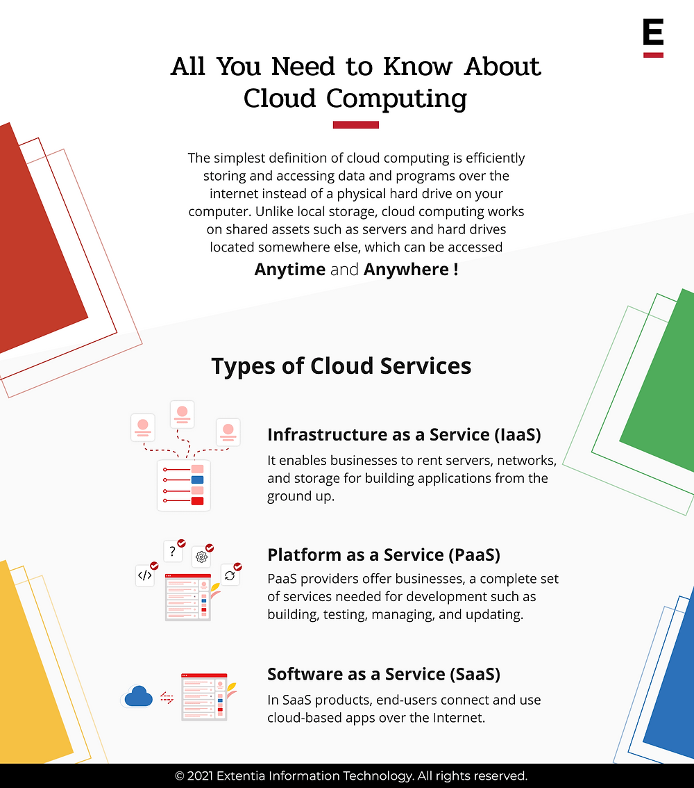 Cloud computing - types of cloud services