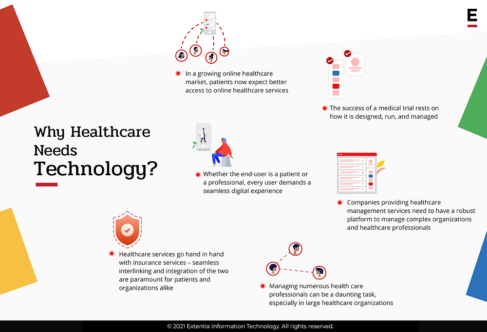 Why Healthcare Needs Technology