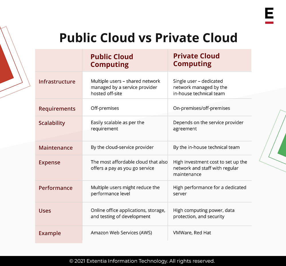 public cloud computing vs private cloud computing