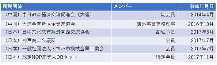 所属団体・CSR