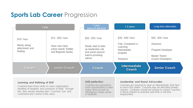 SportsLab Career Progression.png