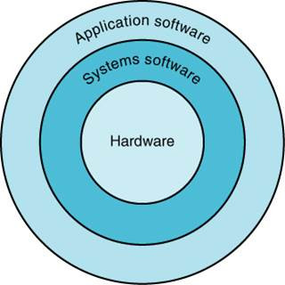 Chapter 4 : Software (System and Application)