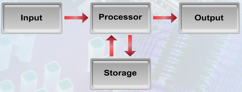 Chapter 3 : Hardware (Input, Processing and Output Devices)