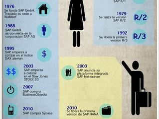 Breve historia de SAP