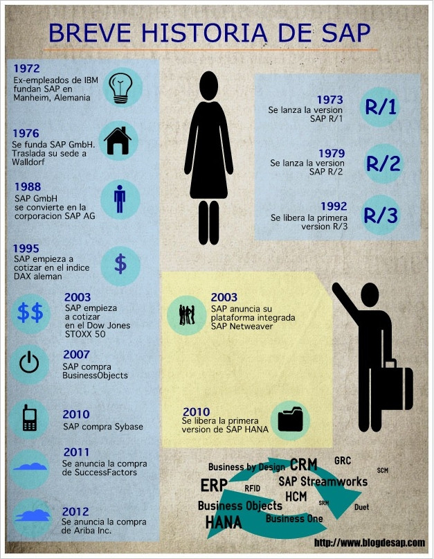 historia de sap.jpg