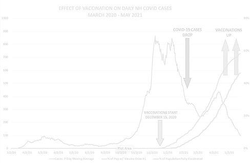 Covid%20cases%20vs%20vaccination%20trend