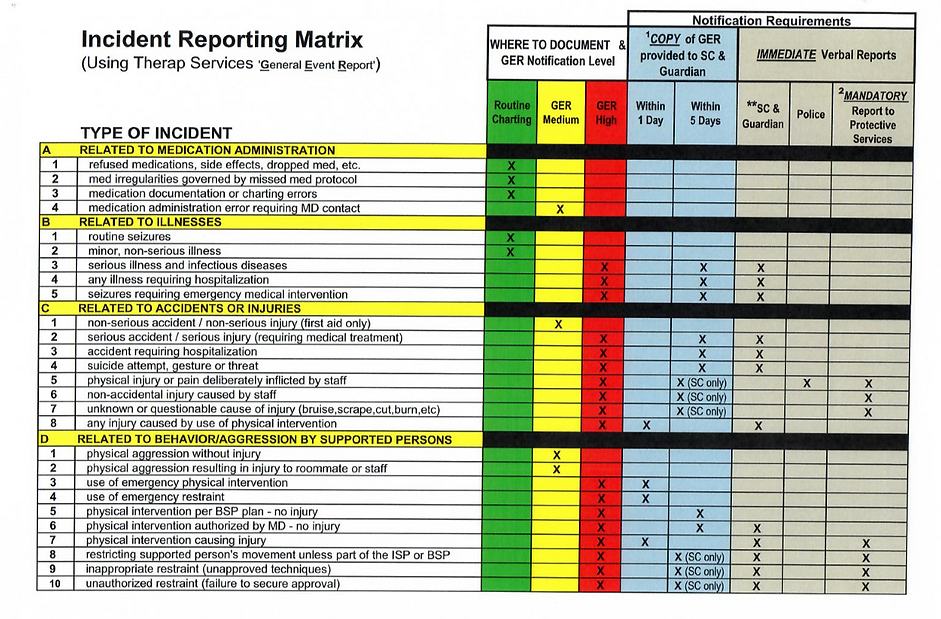 Incident Reporting Matrix.PNG