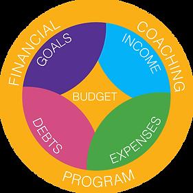Asset101 budget & financial coaching