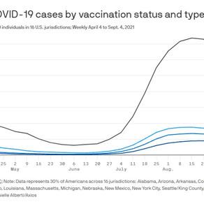 CDC: Người không tiêm chủng có nguy cơ tử vong do COVID cao gấp 11 lần