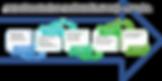 Saas_implementation_accelerators_AIM.png