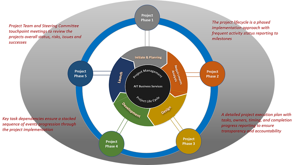 project_management_lifecycle_erp_mrp.png