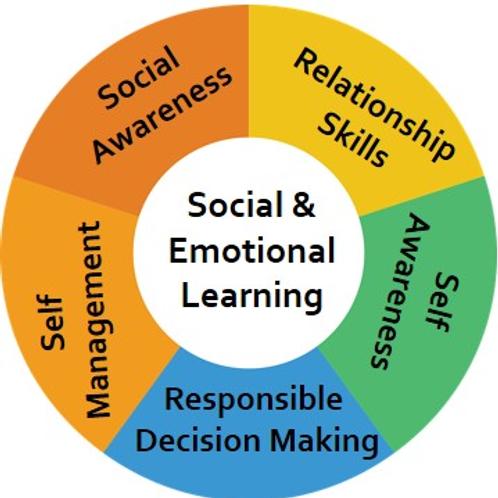 Development of emotional skills