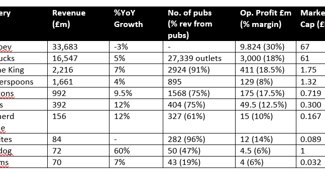 The business of beer in 2018:  Beer v Pub: where the money is made.