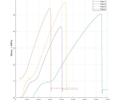 Stress strain curves for oak-based samples