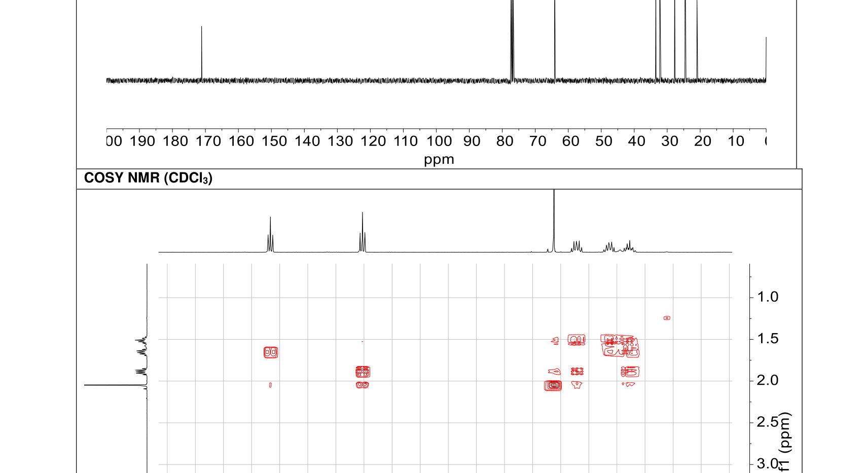 A sample of one of the spectral reports of one of the compounds