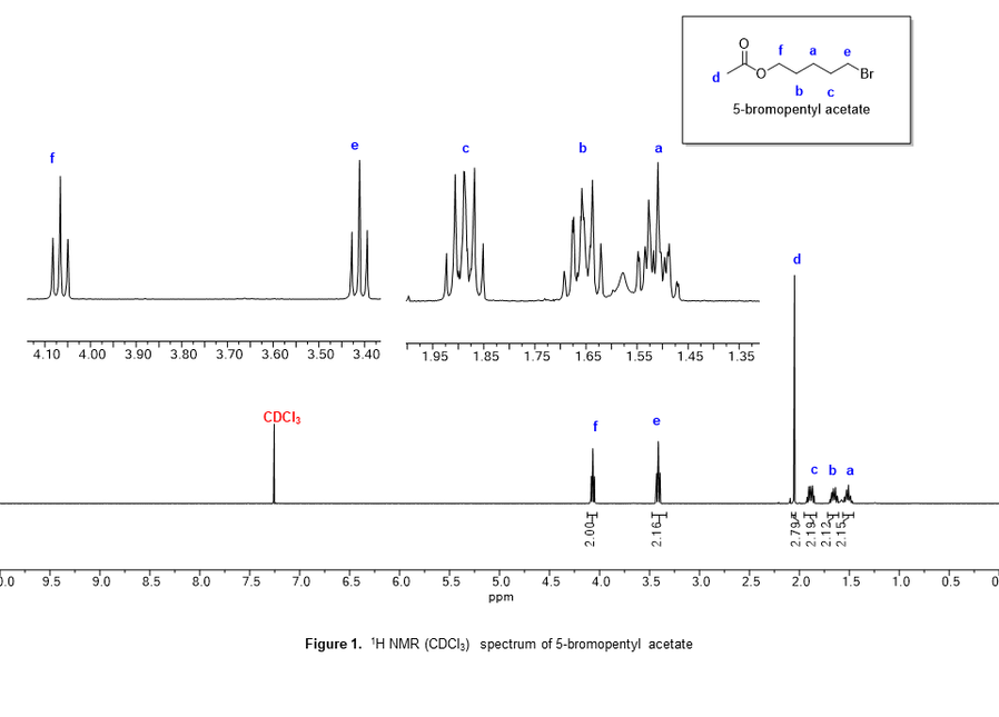 1H-NMR of one of the samples