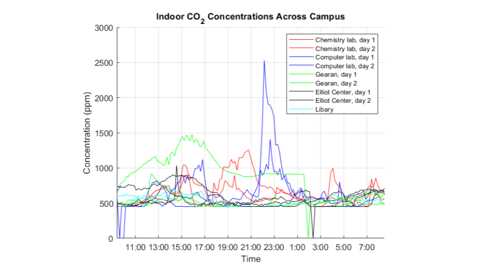 Campus Air Quality Presentation(14).png