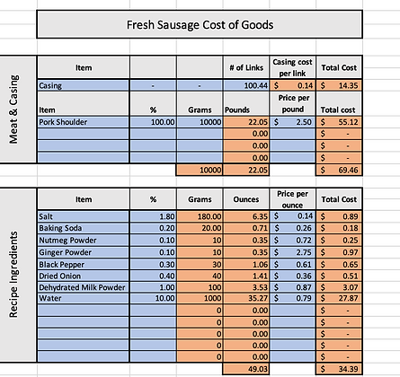 Fresh Sausage Cost of Goods