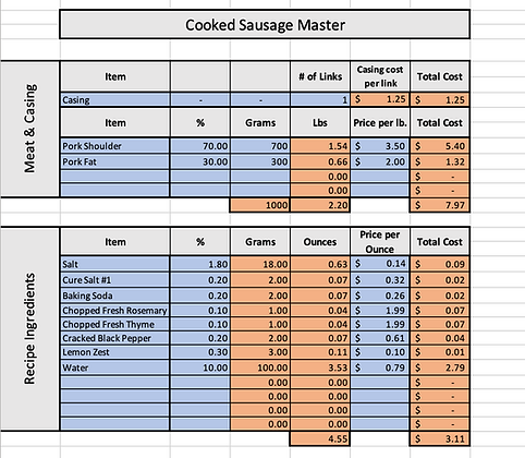 Cooked Sausage Cost of Goods